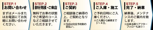 カーコーティング専門店 FILE STYLE 香川 ご予約から納車までの流れ お問合せ 部分見積 ご来店 ご契約 ご入庫 施工 納車